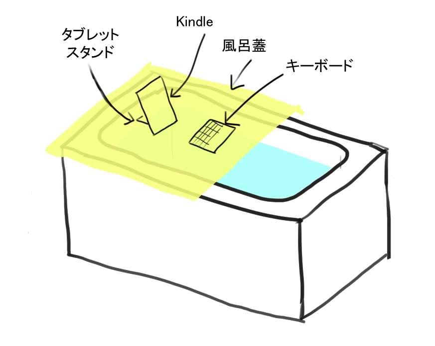 風呂蓋の上に、タブレットやキーボードを置いて使います